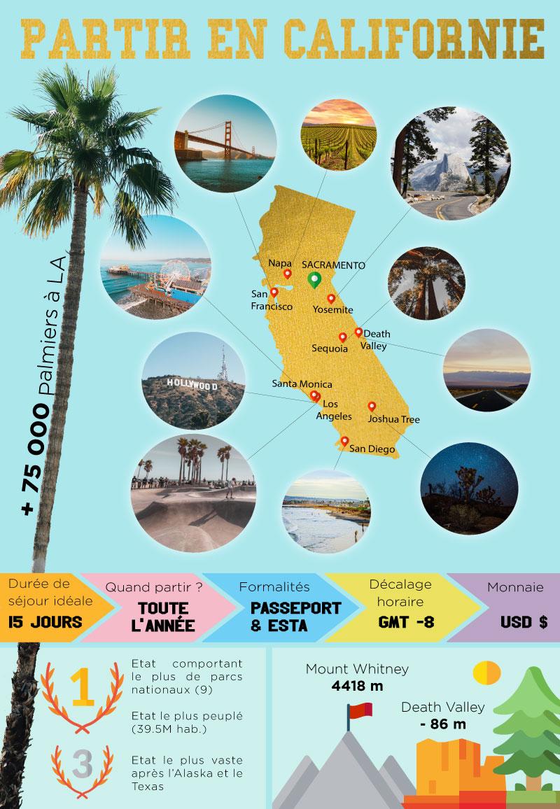 Voyage USA - Infographie Partir en Californie - Amplitudes